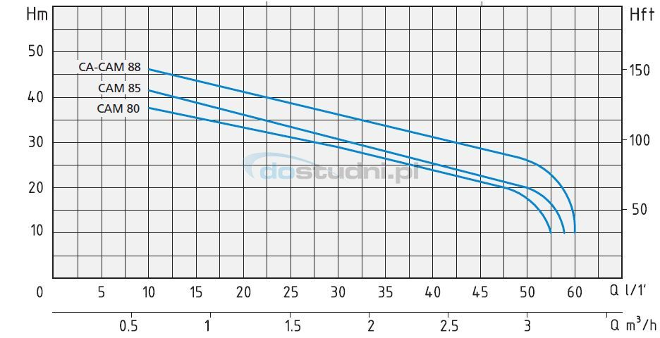 c9b26a497af pompa hydroforowa CAM 88 Speroni charakterystyka pompa hydroforowa CAM 88  Speroni ...